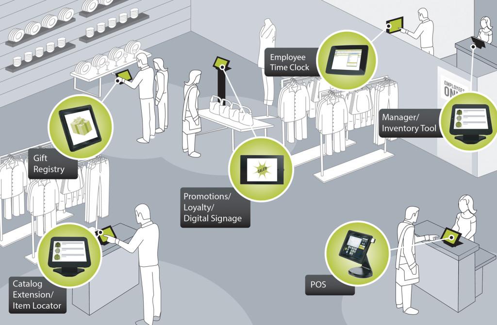 Endless Aisle | Retail Enterprise Tablet Solutions